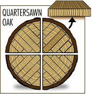 quartersawn-decoupe