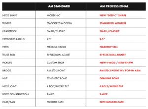 tableau comparatif fender american standard et professional